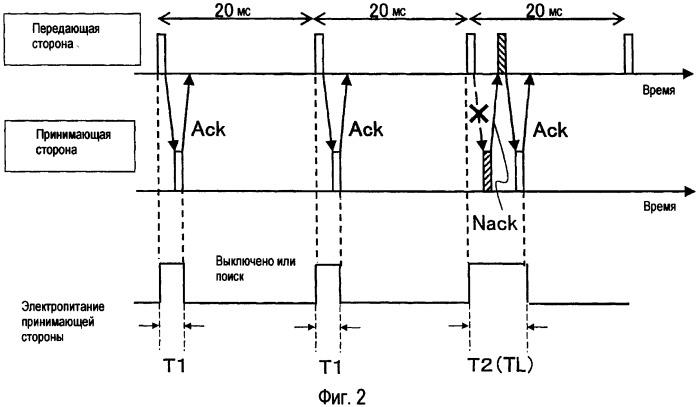 Устройство связи, способ передачи и способ приема