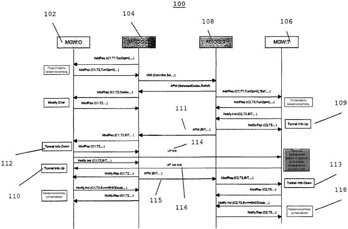 """Способ и устройство для быстрой установки пользовательского соединения протокола ip через 3gpp nb-интерфейс с применением """"задержанного установления обратного канала-носителя"""" протокола вiсс и предотвращения отказа"""