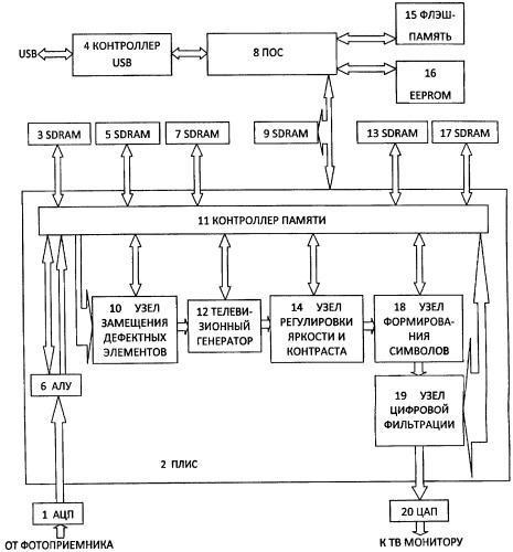 Способ электронной обработки сигналов фотоприемника при формировании изображения и устройство для его осуществления