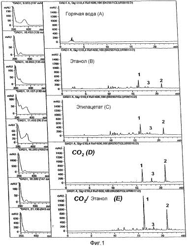 Антимикробные и противовоспалительные вещества, выделенные из экстракта лакричника