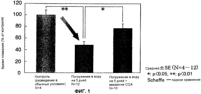 Профилактическое антистрессовое средство