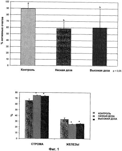 Лекарственное средство для лечения эндометриоза