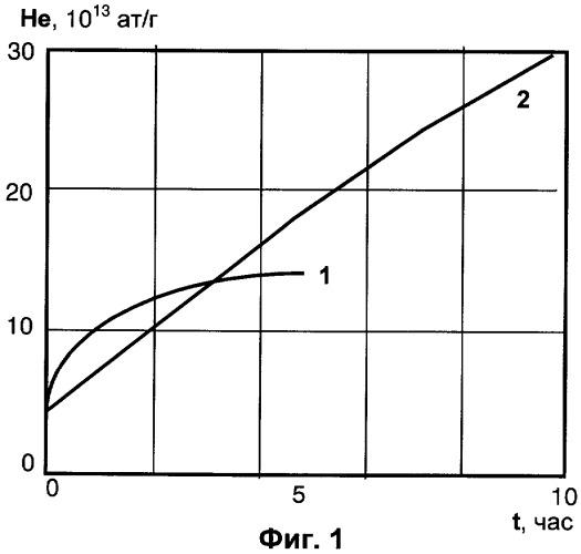 Способ измельчения кристаллического порошкового материала