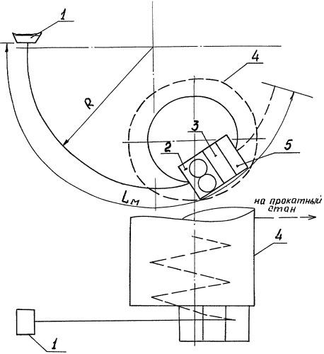 Способ производства горячекатаного проката из слитков, полученных на машине непрерывного литья (мнлз) криволинейного типа