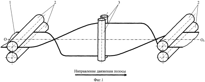 Способ центрирования полосы по оси агрегата