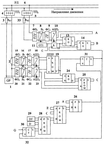 Способ и устройство контроля состояния рельсовой линии