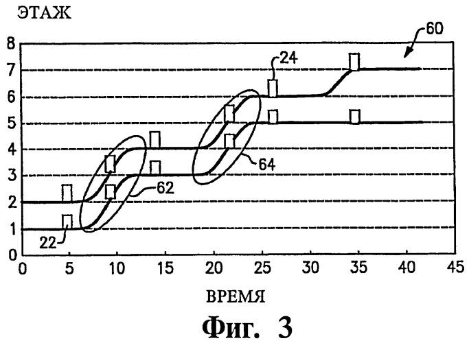 Способ управления лифтовой системой с группой кабин и лифтовая система