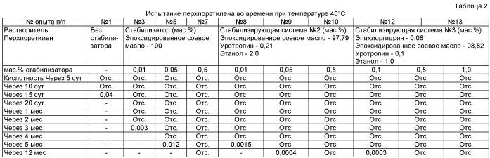 Способы стабилизации хлорорганических растворителей (варианты)