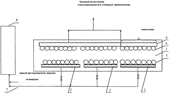 Способ отвода газообразных продуктов пиролиза угля из горизонтальных коксовых печей