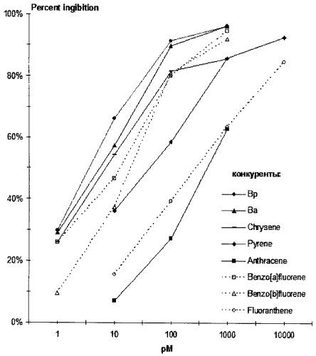 Штамм гибридных культивируемых клеток животных mus. musculus, продуцирующий моноклональные антитела, специфичные к benzo[a]pyrene и benz[a]anthracene