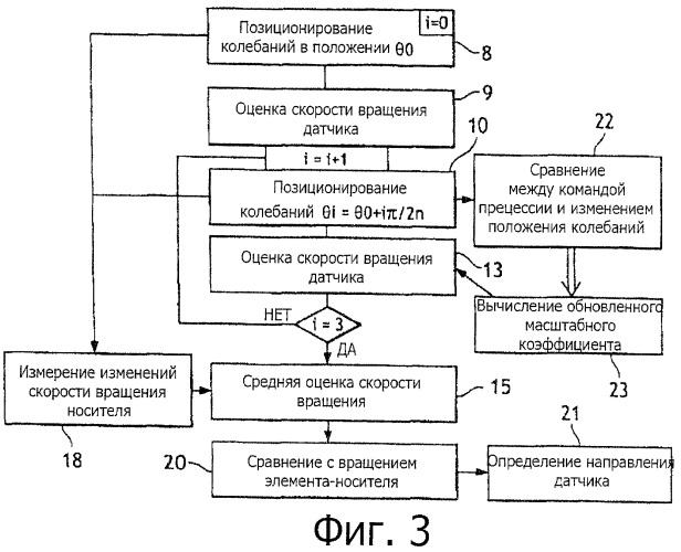 Способ определения скорости вращения осесимметричного вибрационного датчика и инерциальное устройство для его осуществления