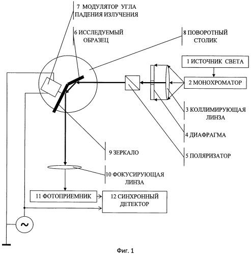 Способ оптических измерений для материала