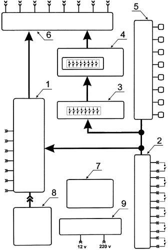 Устройство управления электрическими нагрузками
