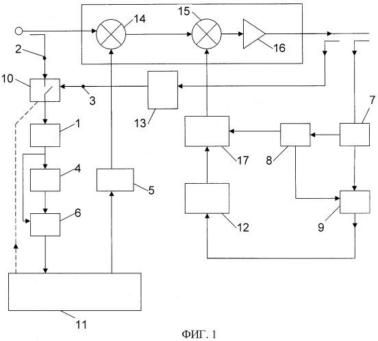 Способ формирования сигналов ошибок в устройствах линеаризации характеристик усилителей