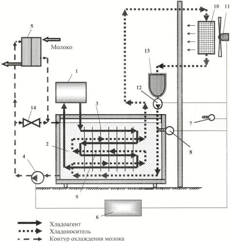 Установка для охлаждения молока с использованием естественного и искусственного холода