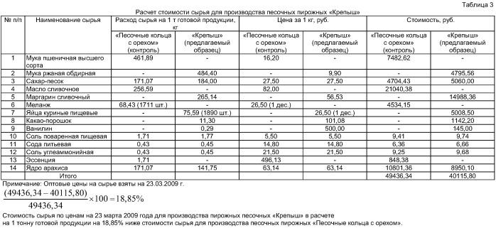 """Состав для производства песочных пирожных """"крепыш"""""""