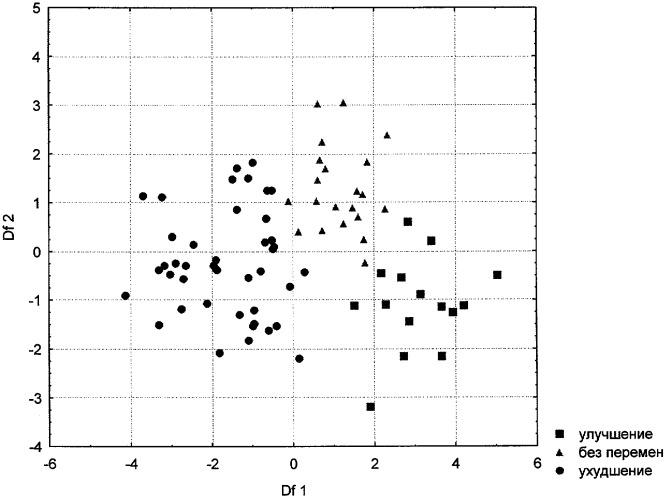 Способ прогнозирования динамики течения бронхиальной астмы в гестационном периоде