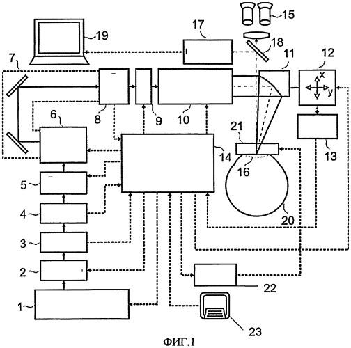 Офтальмохирургическая лазерная система на основе фемтосекундного лазера