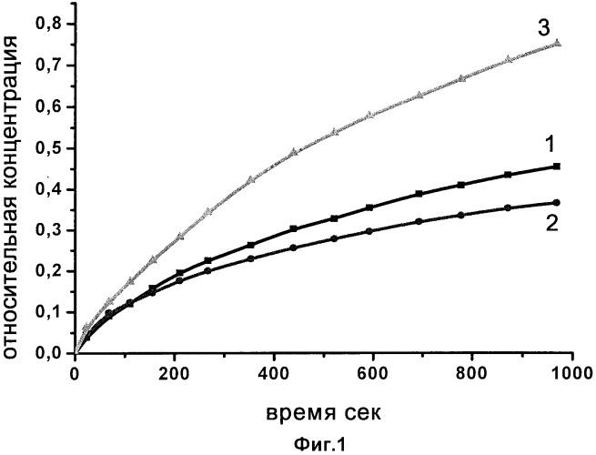 Способ получения микронизированного порошка органической лекарственной субстанции с повышенной скоростью растворения и биодоступностью