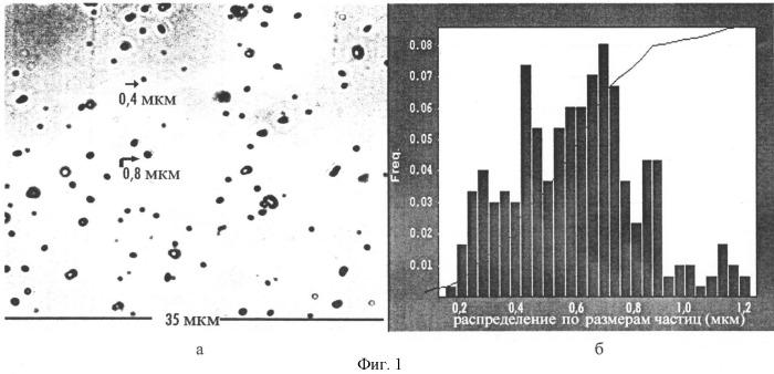 Способ микронизации n-карбамоил-метил-4-фенил-2-пирролидона и лекарственный препарат, содержащий вододиспергируемую органическую лекарственную субстанцию в виде микронизированного порошка n-карбамоил-метил-4-фенил-2-пирролидона