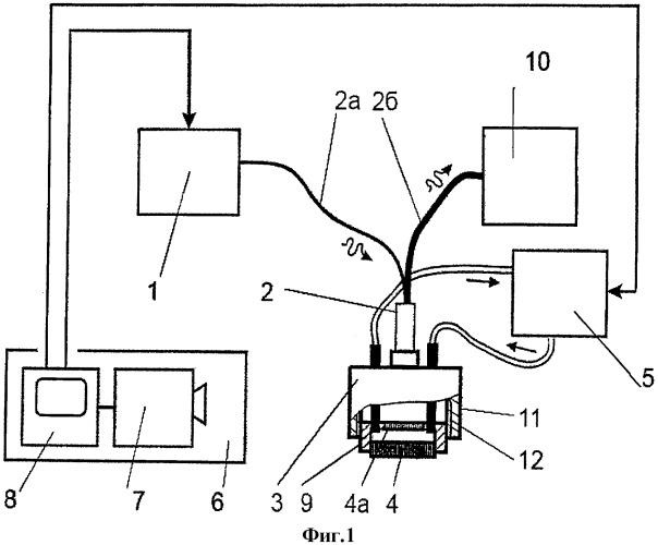 Устройство для проведения внутритканевой лазерной гипертермии и фотодинамической терапии и способ их осуществления