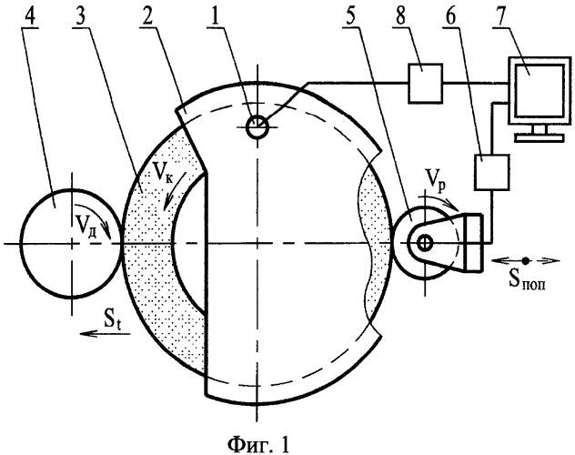 Способ шлифования с периодической правкой круга