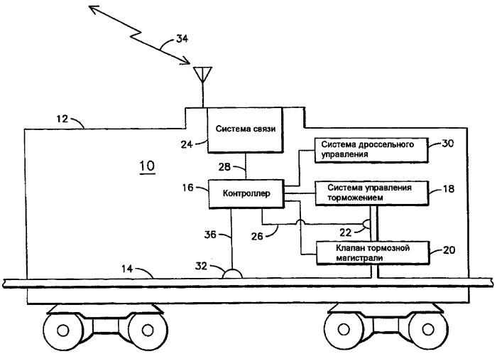 Эксплуатация поезда с распределенным подводом движущей силы в зависимости от неожиданного состояния потока текучей среды в тормозной магистрали