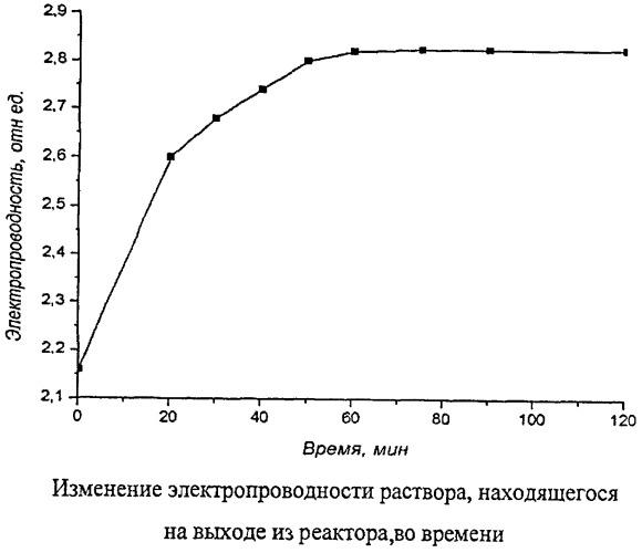 Способ получения сложного оксида металла на основе железа