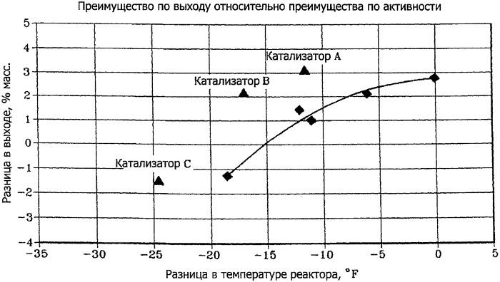 Процесс селективного гидрокрекинга с применением бета цеолита