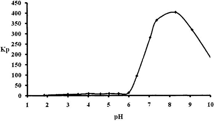 Способ извлечения катионов иттербия из водных растворов солей