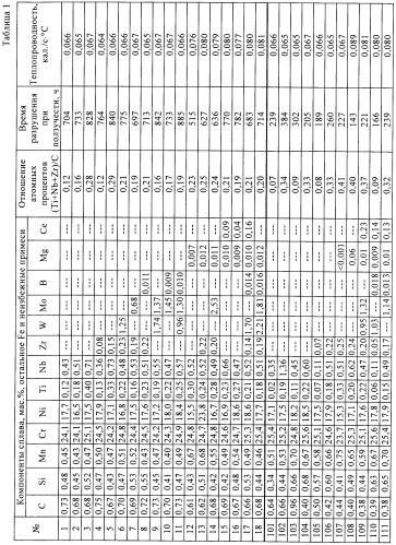 Жаропрочный сплав, рассчитанный на образование мелкодисперсных выделений карбида ti-nb-cr или карбида ti-nb-zr-cr