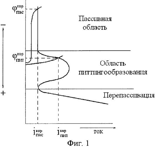 Способ контроля питтинговой коррозии внутренних стенок хранилищ, сосудов и аппаратов