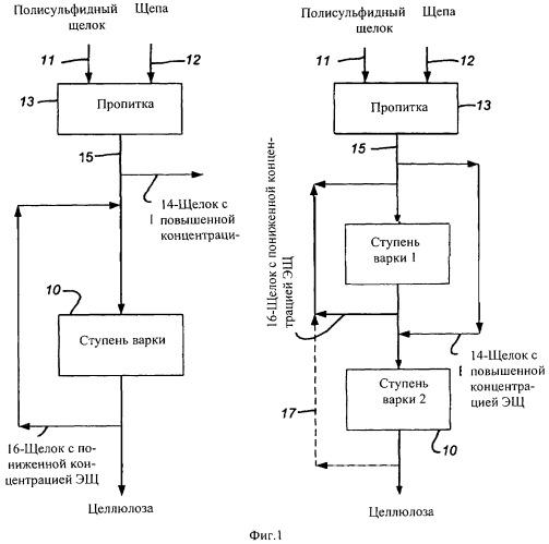 Использование полисульфида при модифицированной варке целлюлозы