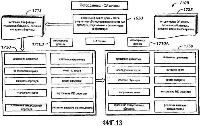 Генерация отчетов с интегрированным контролем качества