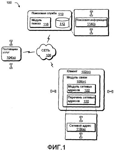 Сфокусированный поиск с использованием сетевых адресов
