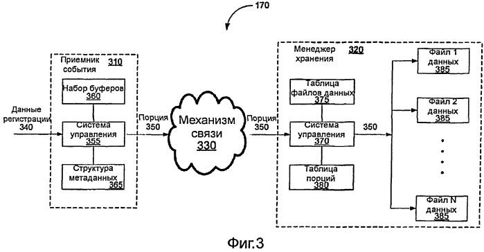 Эффективное хранение данных регистрации с поддержкой запроса, способствующее безопасности компьютерных сетей
