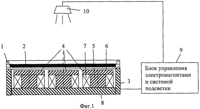Стенд для демонстрации физических свойств магнитных жидкостей дс-3