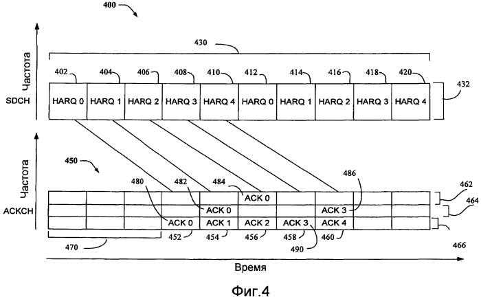 Способ и устройство для ackch с повторением в ортогональных системах