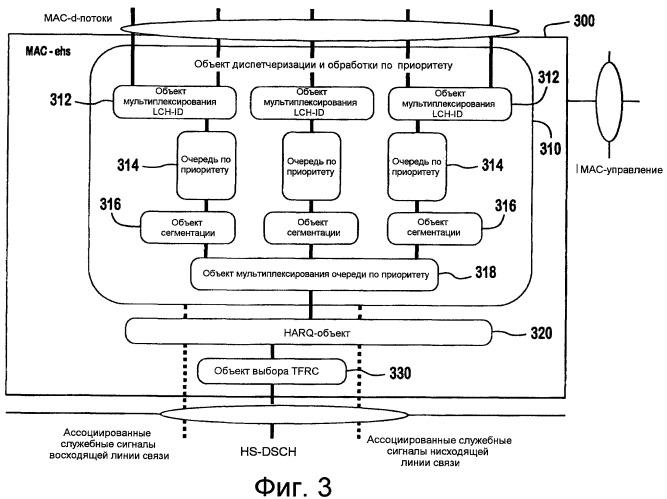 Способ и устройство для формирования и обработки протокольного блока данных mac-ehs