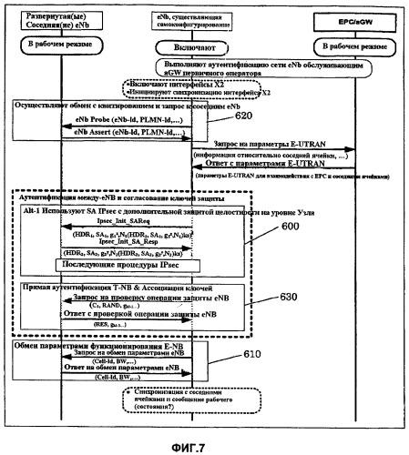 Способ и устройство для самоконфигурирования базовой станции