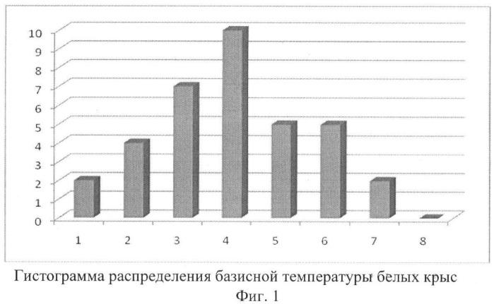 Способ определения уровня общей неспецифической реактивности организма белых крыс
