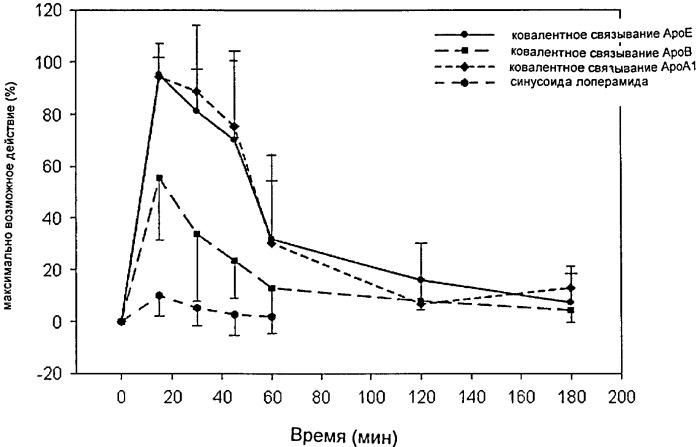 Наполненные действующим веществом наночастицы на основе гидрофильных протеинов