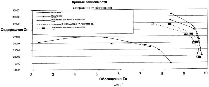 Процесс флотации с использованием органометаллического комплекса в качестве активатора