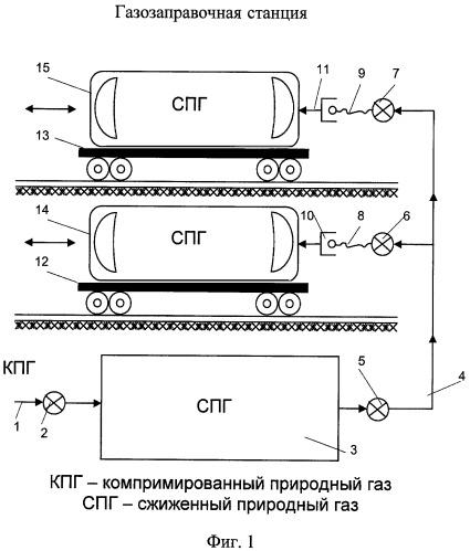 Способ блок-модульной транспортировки, экипировки и потребления газа железнодорожными локомотивами