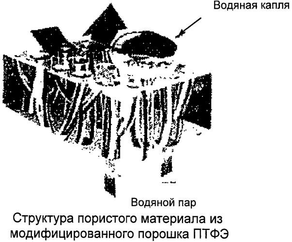 Водная политетрафторэтиленовая эмульсия, политетрафторэтиленовый мелкодисперсный порошок и пористый материал, полученный из него