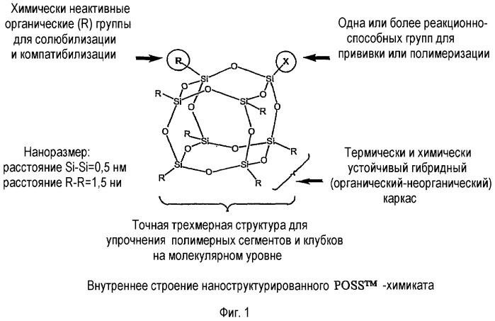 Модификация поверхности полиэдральными олигомерными силсесквиоксансиланолами