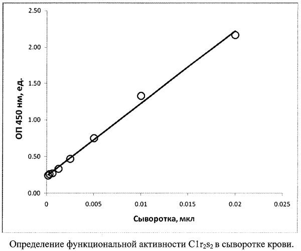 Способ и набор для иммуноферментного определения функциональной активности субкомпонентов c1r2s2 первого компонента комплемента человека