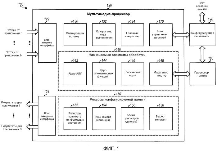 Мультимедиа-процессор, многопоточный по требованию