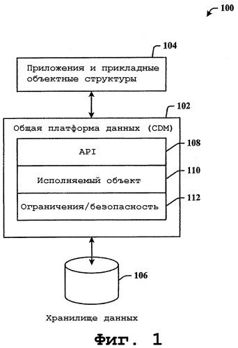 Платформа для служб передачи данных между несопоставимыми объектными сруктурами приложений