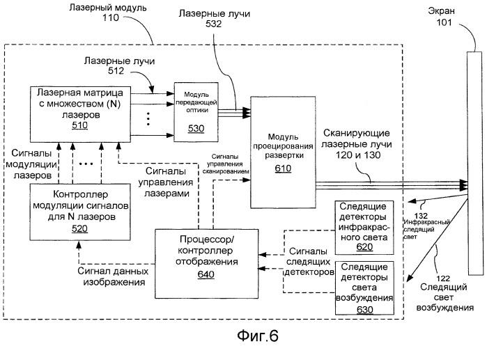 Управление со следящей обратной связью на основе выделенного сканирующего следящего луча в системах отображения со сканирующими лучами и светоизлучающими экранами
